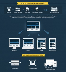 Responsive Web Design and Development for Mobile, Tablet and Desktop