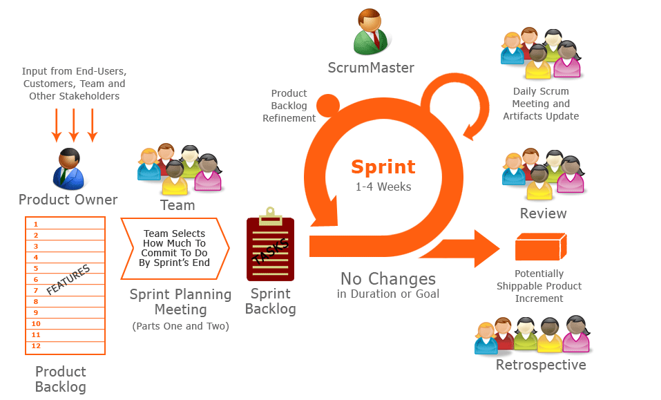 Scrum and Agile Project Management